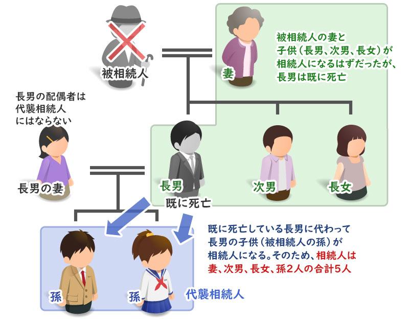 代襲相続人についての説明家系図