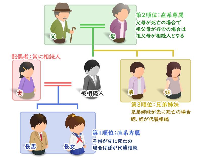 相続人の順位 説明図