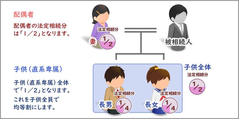配偶者と子供の法定相続分